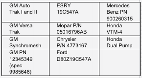 Synthetic Transfer Case Manual Transmission Fluid OEM spec